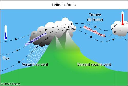 L'effet de Foehn pour enneigement montagne