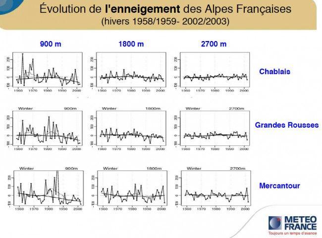 Evolution de l'enneigement des Alpes Françaises sur Meteo France Altitude